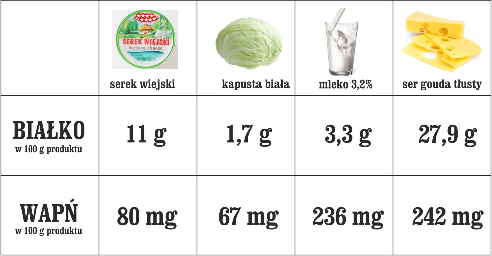 tabela_wapń_i_białko